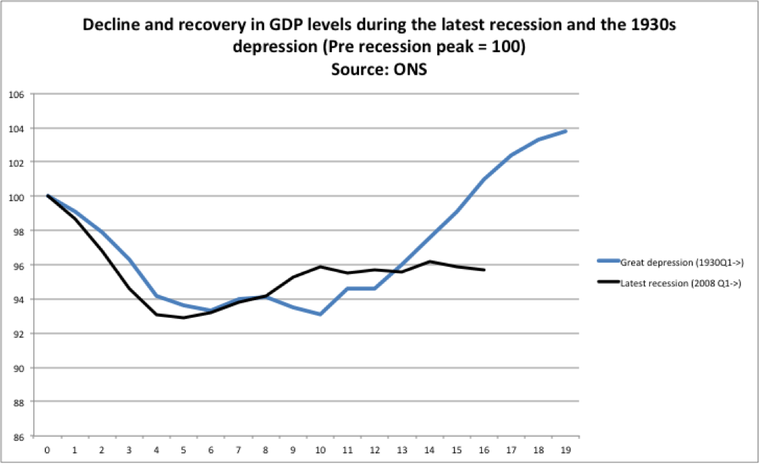 GDP now and Depression