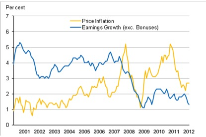 ons wages and inflation feb 13
