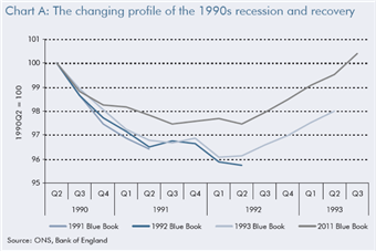 OBR 1990s recession estimates