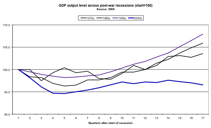 GDP output across recessions J