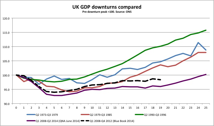 GDP revision - early Sept 14