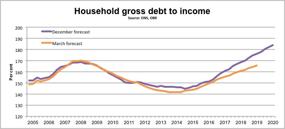 Household gross debt to income
