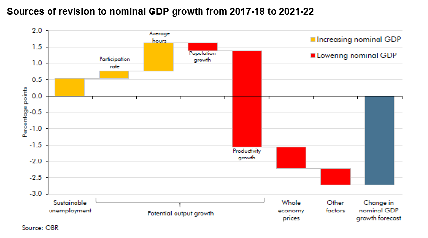 OBR revisions to growth foreca